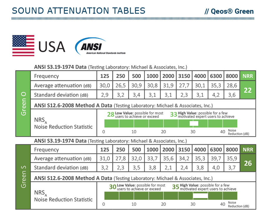 Qeos Green - attenuation tables