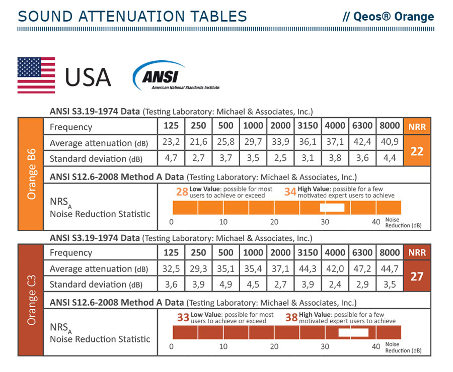 Qeos Orange - attenuation tables